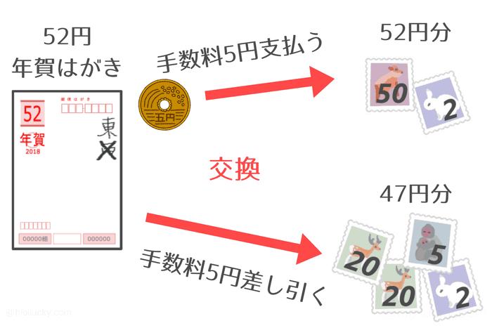 郵便局で年賀はがきを切手に交換する方法