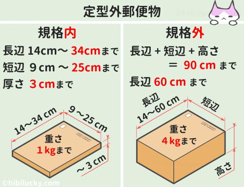 定型外規格内と規格外で送れるサイズと重さ